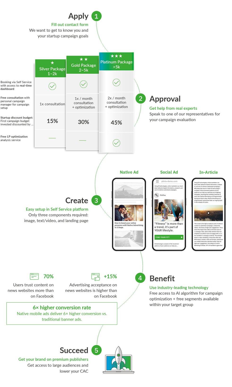 Startup-LP_Flow_eng